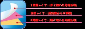 1 除菌レイヤー(手と触れる外側生地)、遮断レイヤー(感染源からの保護)、2除菌レイヤー(唇に触れる内側生地)